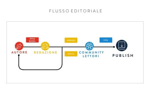 Flusso editoriale